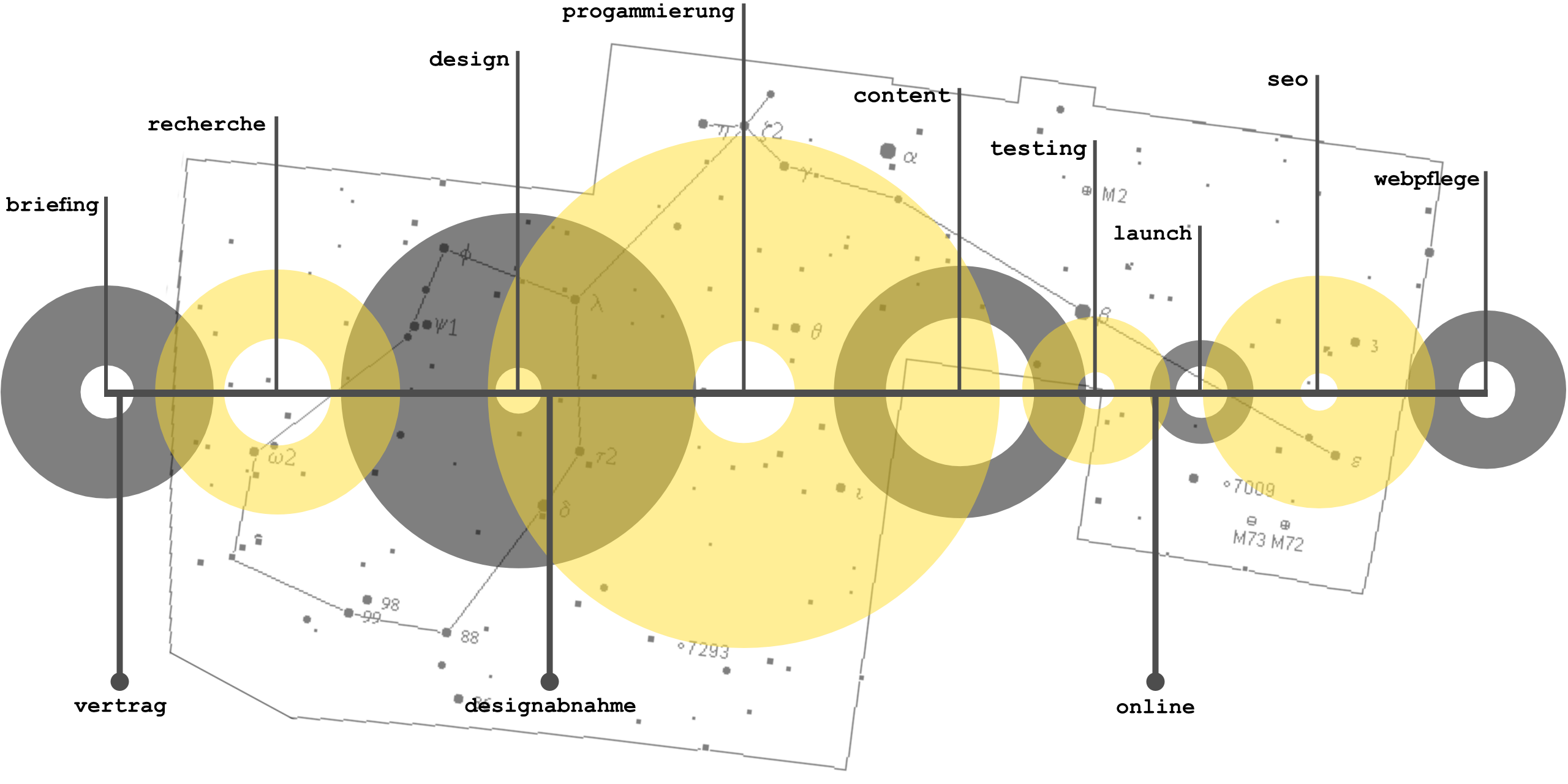 Webdesign Prozess Dortmund